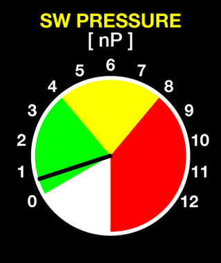 Solar IMF Magnitude Latest